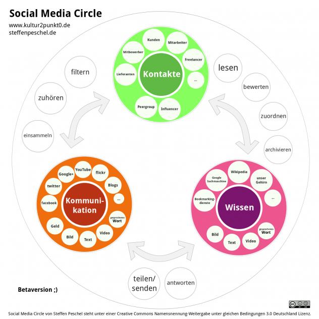 Social Media Circle by Steffen Peschel