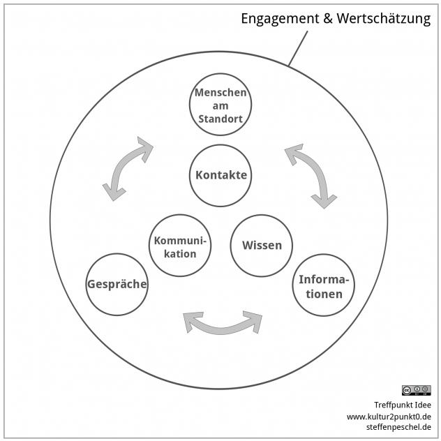 handlungskonzept Kreativwirtschaft Dresden