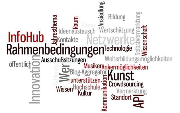 Schlagwortwolke Handlungskonzept Kreativwirtschaft Dresden