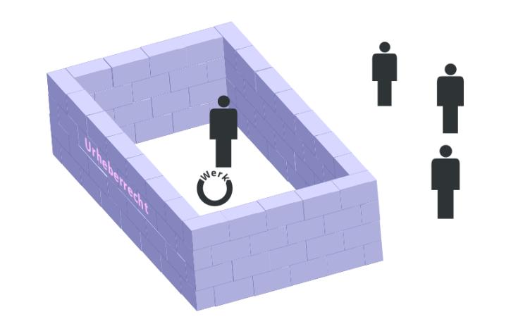Das Urheberrecht als Gefängnis