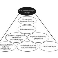 Pyramide in der Entwicklung der Kulturentwicklungsplanung