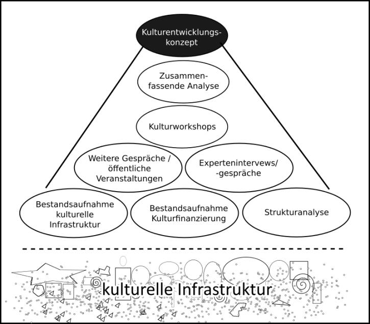 Analyse für Kulturentwicklungsplan